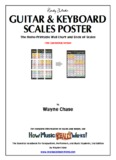 Guitar & Keyboard Scales Poster